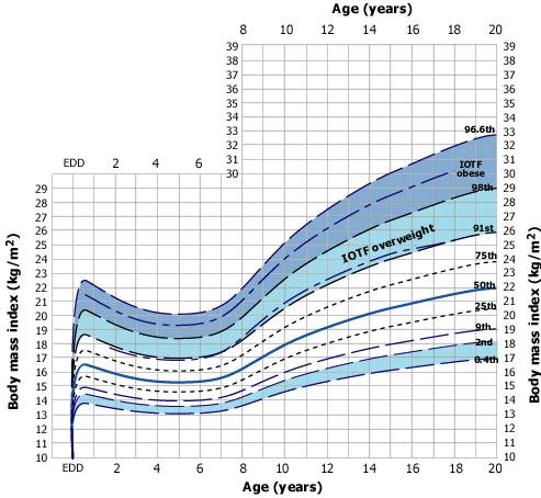Body Mass Index For Child Vatozozdevelopment